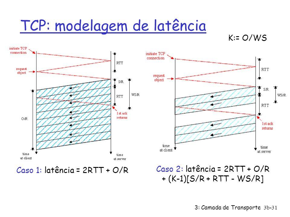 TCP: modelagem de latência