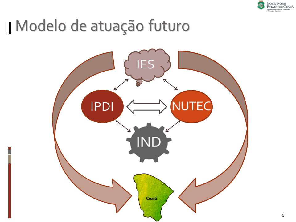 Modelo de atuação futuro