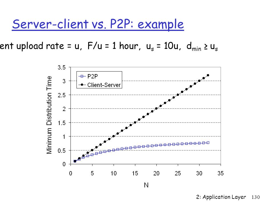 Server-client vs. P2P: example