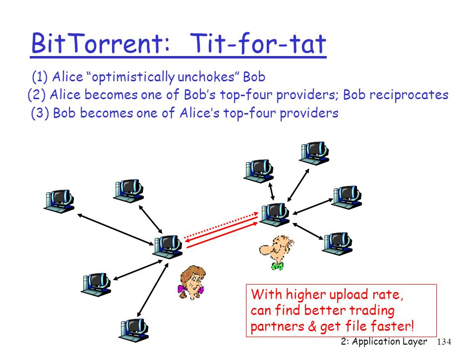 BitTorrent: Tit-for-tat