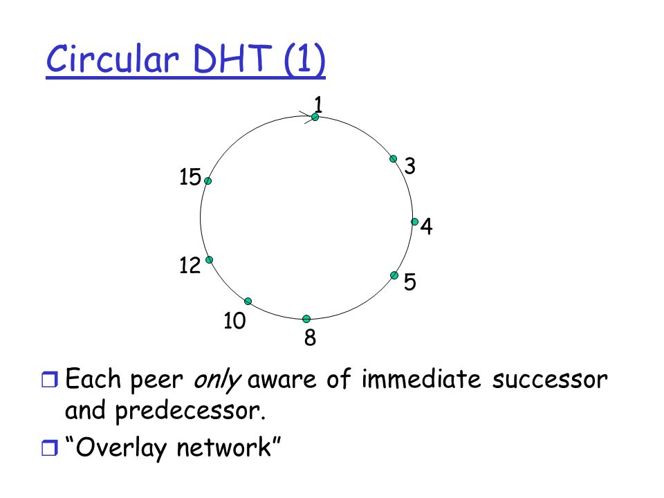 Circular DHT (1)1. 3. 4. 5. 8. 10. 12. 15. Each peer only aware of immediate successor and predecessor.