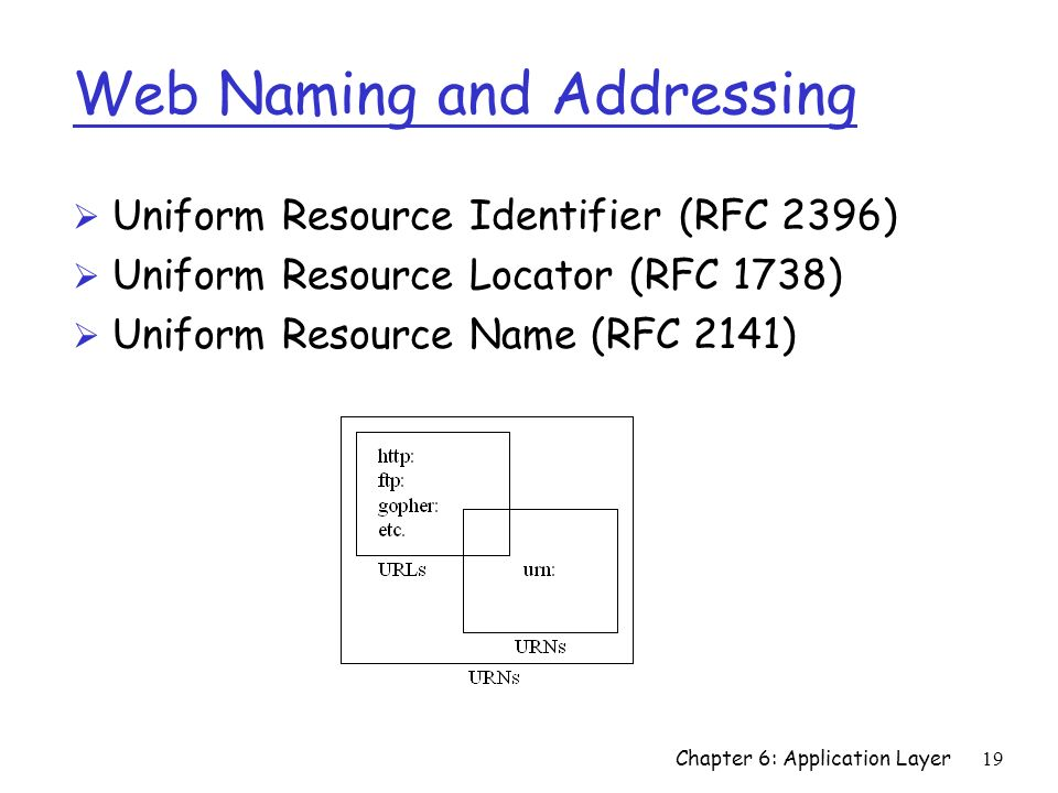 Web Naming and Addressing
