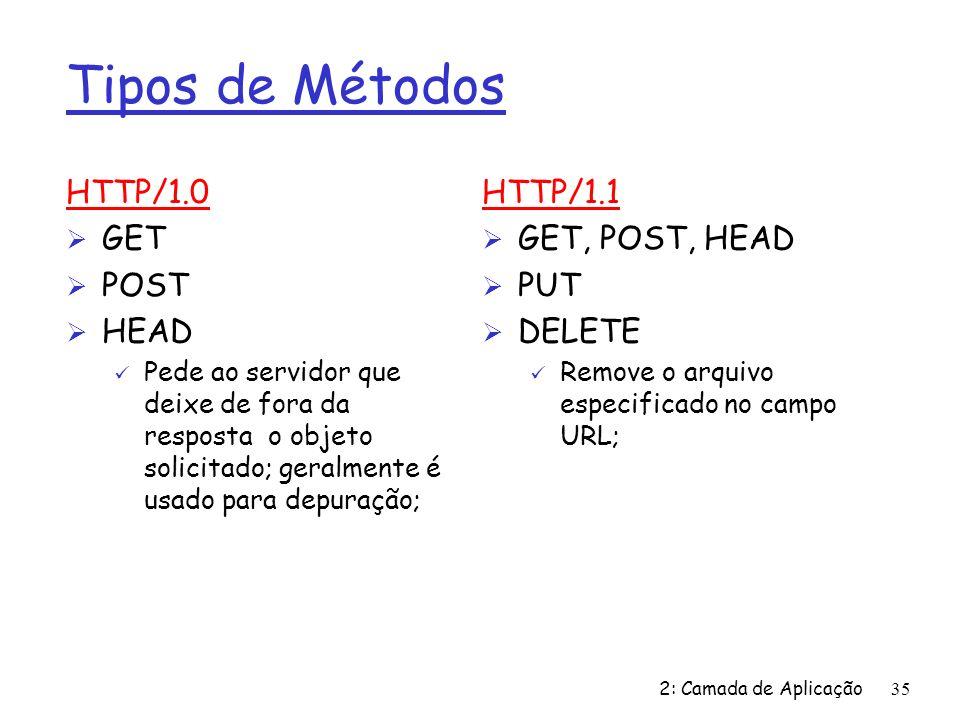 Tipos de Métodos HTTP/1.0 GET POST HEAD HTTP/1.1 GET, POST, HEAD PUT