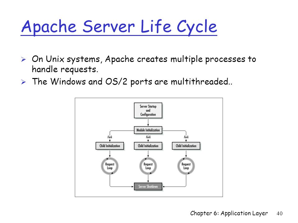 Apache Server Life Cycle
