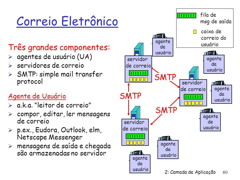 Correio Eletrônico Três grandes componentes: SMTP