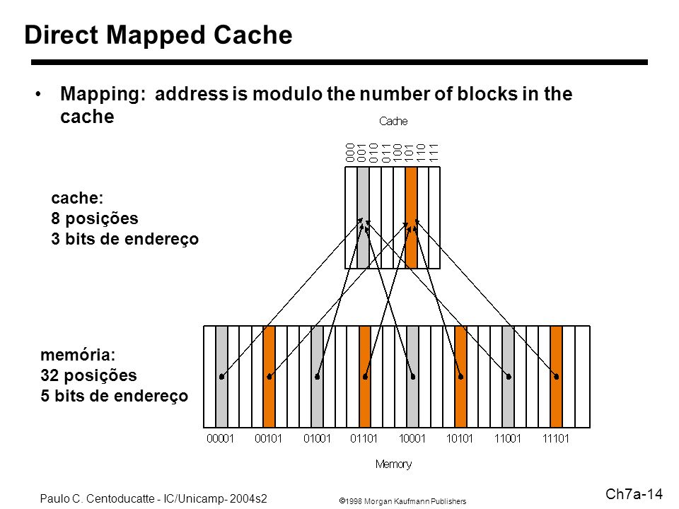 Direct Mapped Cache Mapping: address is modulo the number of blocks in the cache. cache: 8 posições.