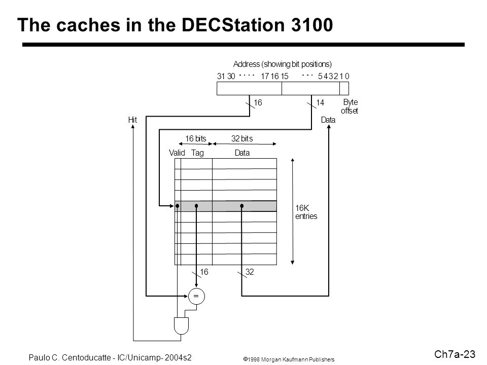 The caches in the DECStation 3100