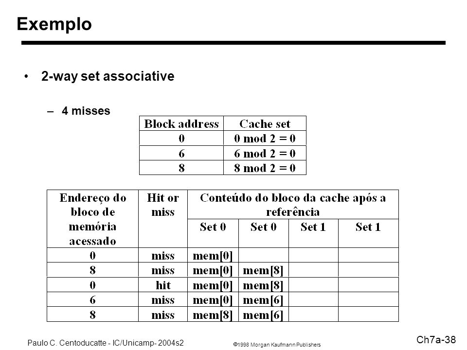 Exemplo 2-way set associative 4 misses