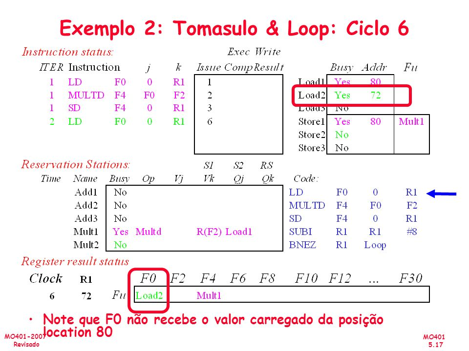 Exemplo 2: Tomasulo & Loop: Ciclo 6