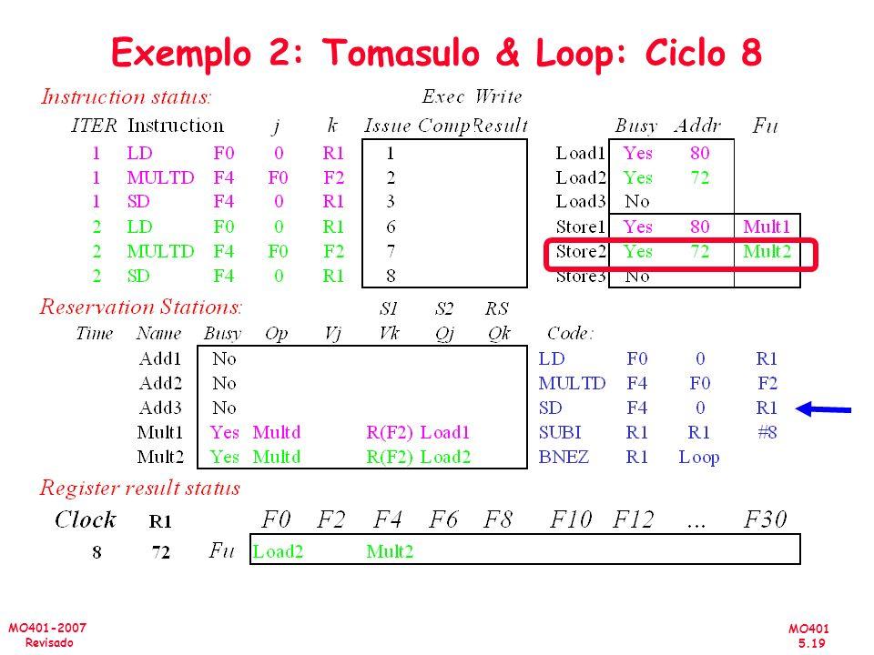 Exemplo 2: Tomasulo & Loop: Ciclo 8