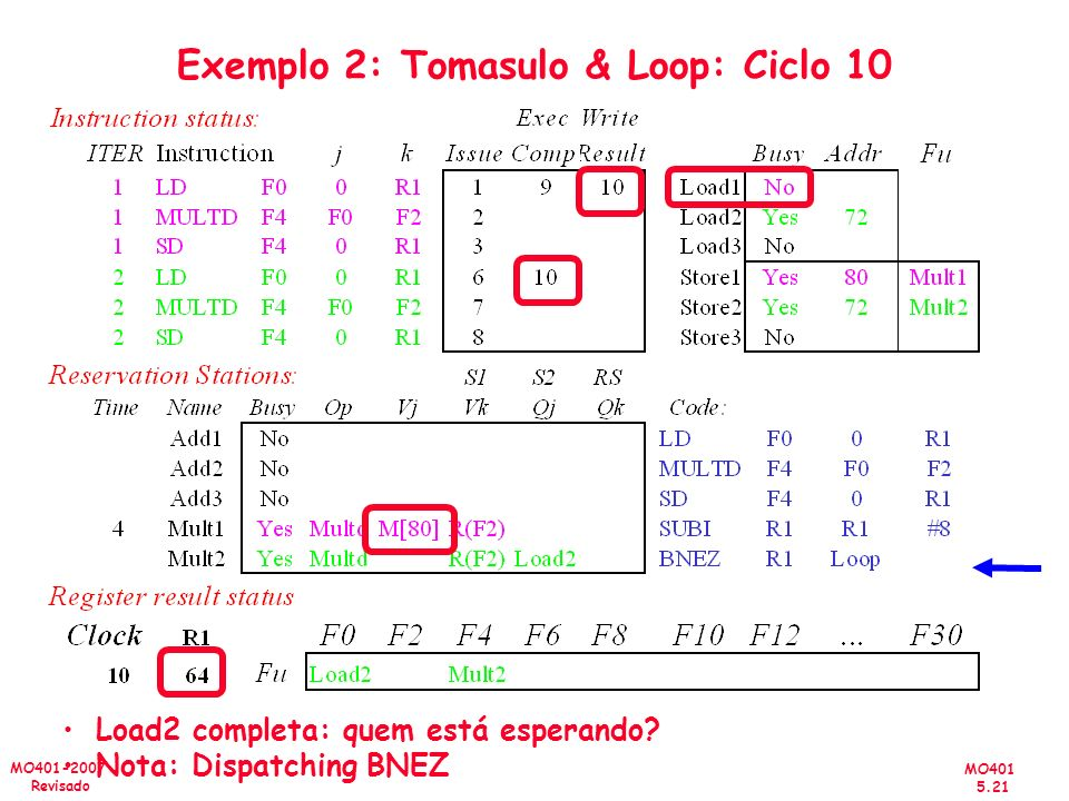 Exemplo 2: Tomasulo & Loop: Ciclo 10