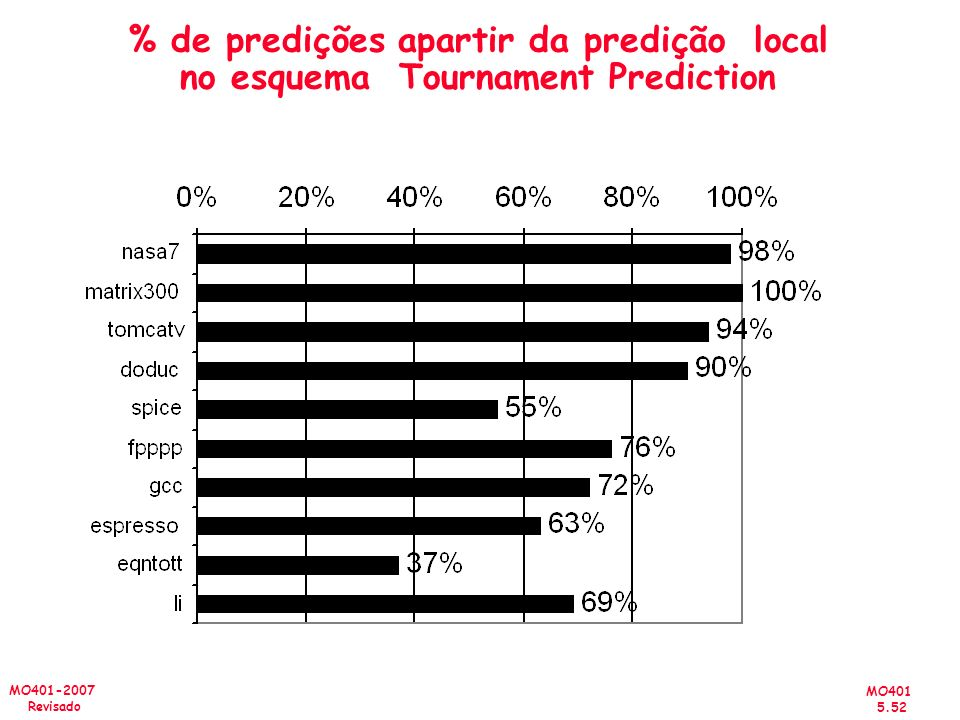 % de predições apartir da predição local no esquema Tournament Prediction