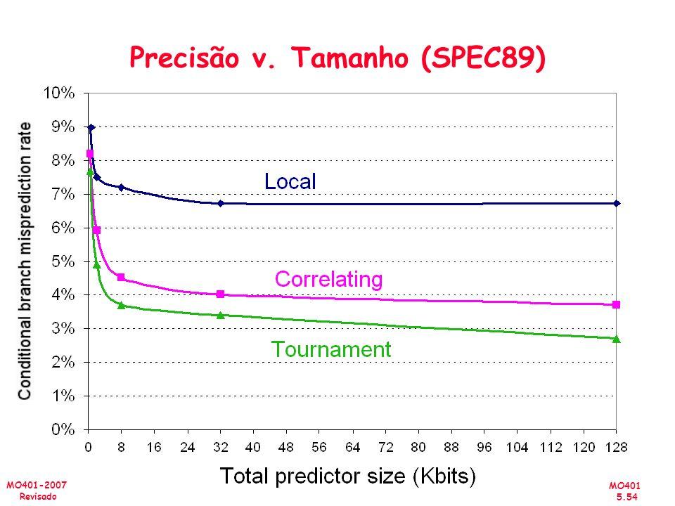 Precisão v. Tamanho (SPEC89)