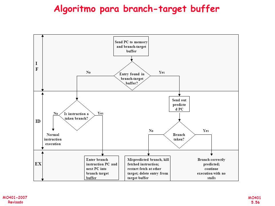Algoritmo para branch-target buffer
