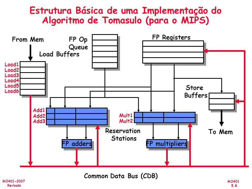 Estrutura Básica de uma Implementação do Algoritmo de Tomasulo (para o MIPS)