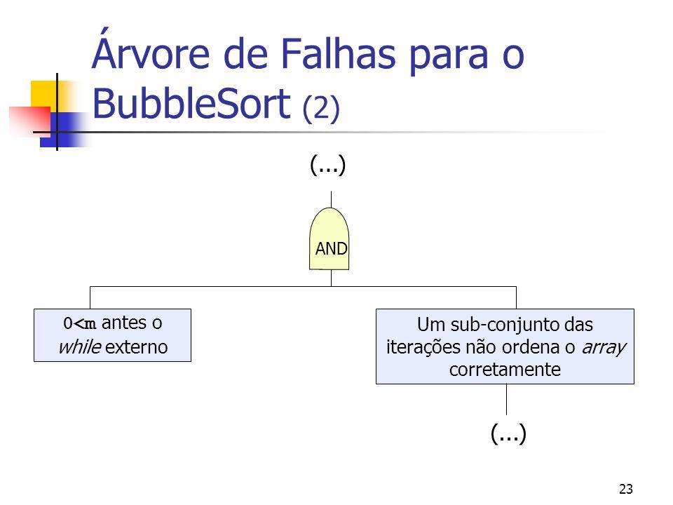 Árvore de Falhas para o BubbleSort (2)