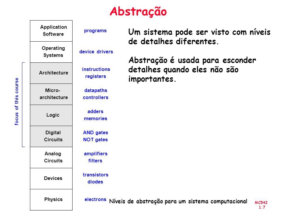 Níveis de abstração para um sistema computacional