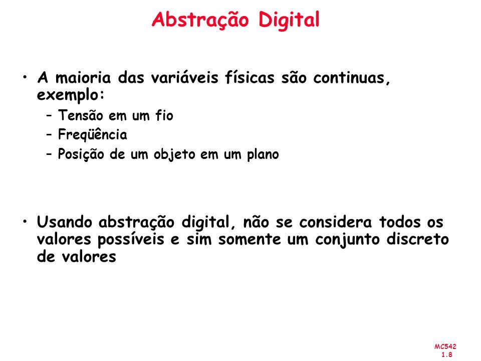 Abstração Digital A maioria das variáveis físicas são continuas, exemplo: Tensão em um fio. Freqüência.