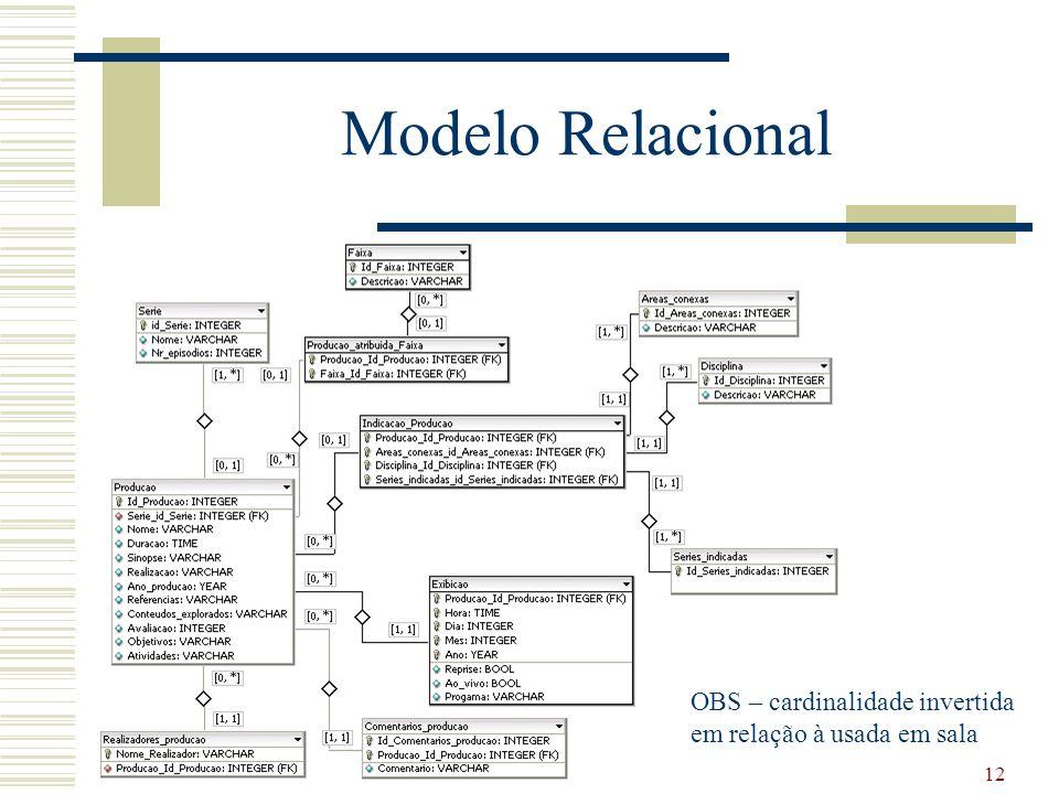 Modelo Relacional OBS – cardinalidade invertida em relação à usada em sala