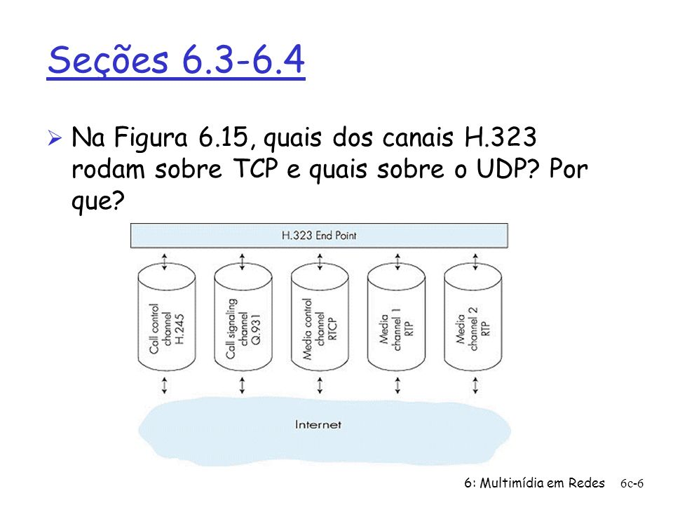 Seções 6.3-6.4Na Figura 6.15, quais dos canais H.323 rodam sobre TCP e quais sobre o UDP.