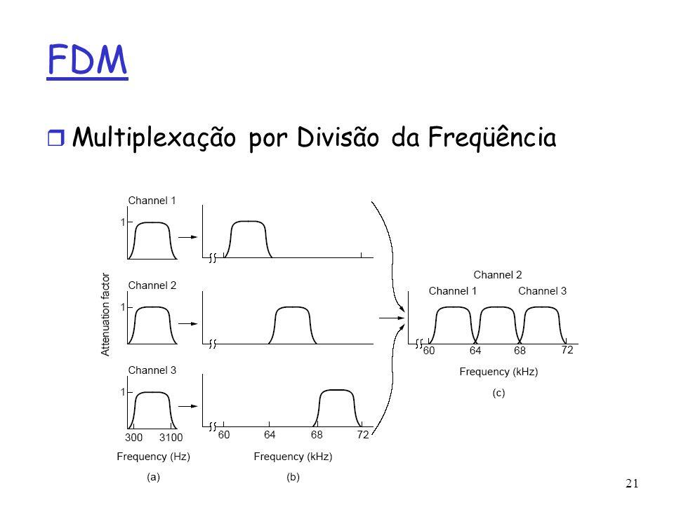 FDM Multiplexação por Divisão da Freqüência