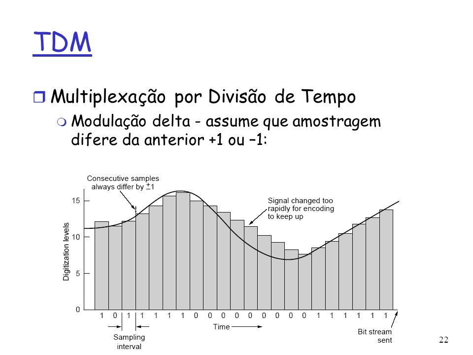 TDM Multiplexação por Divisão de Tempo