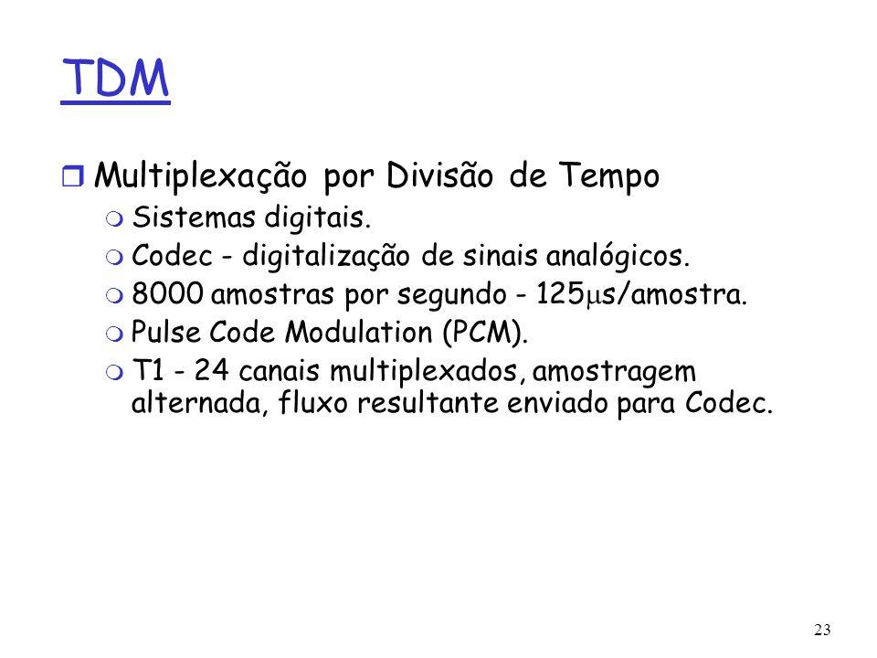 TDM Multiplexação por Divisão de Tempo Sistemas digitais.