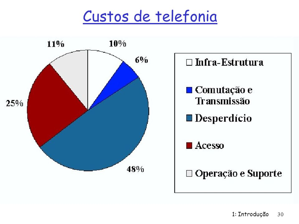 Custos de telefonia 1: Introdução