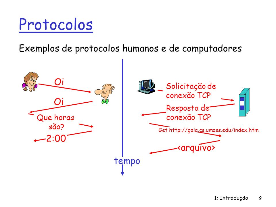Protocolos Exemplos de protocolos humanos e de computadores Oi Oi 2:00