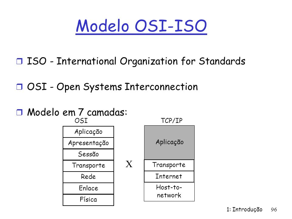 Modelo OSI-ISO ISO - International Organization for Standards