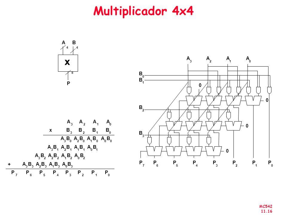 Multiplicador 4x4 x A B P P A B x B A + P 4 8 2 1 5 4 3 7 6 3 2 1 7 6