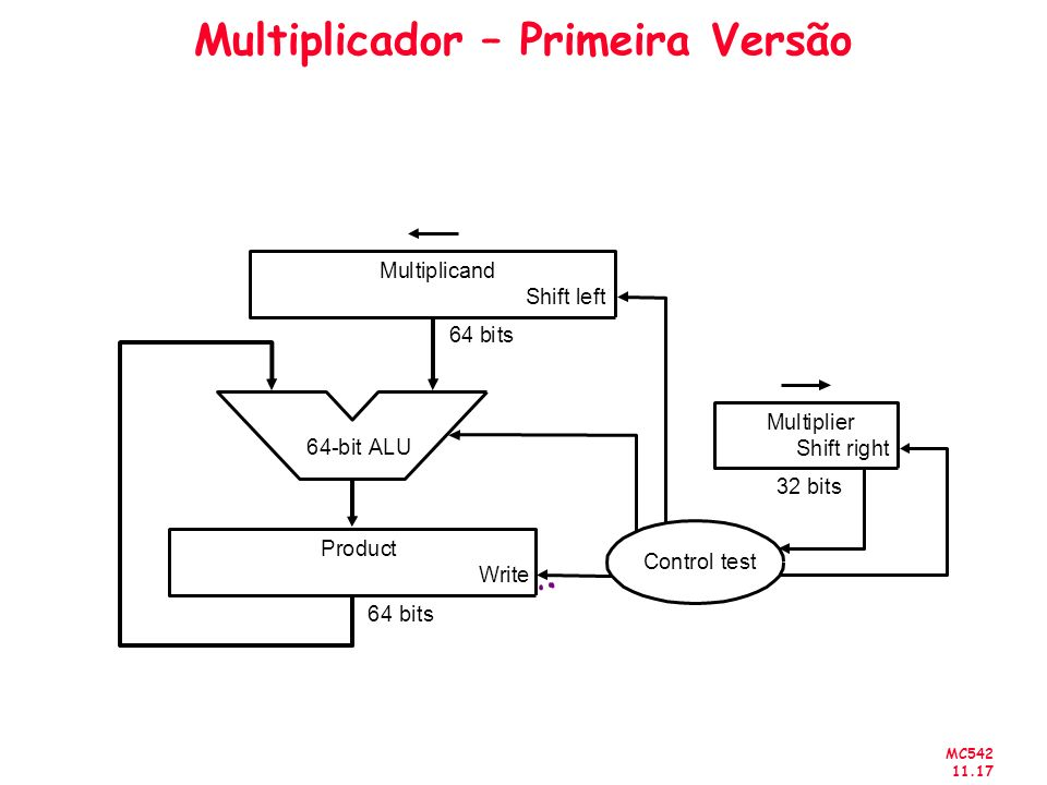 Multiplicador – Primeira Versão