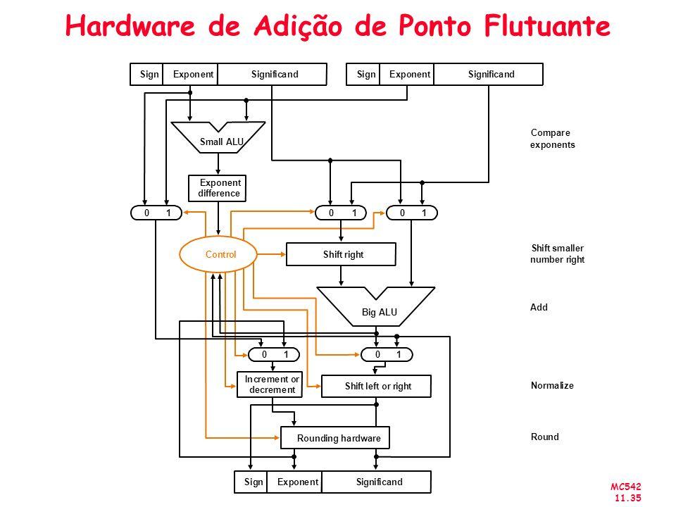 Hardware de Adição de Ponto Flutuante