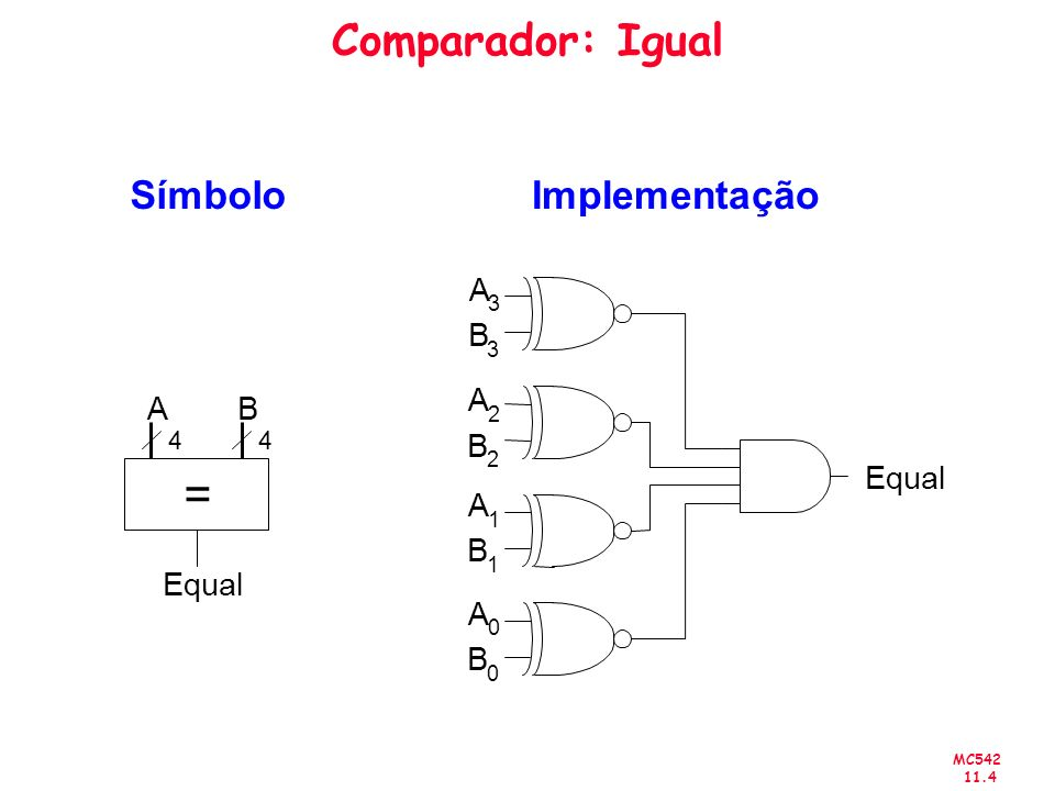 = Comparador: Igual Símbolo Implementação A B A A B B Equal A B Equal