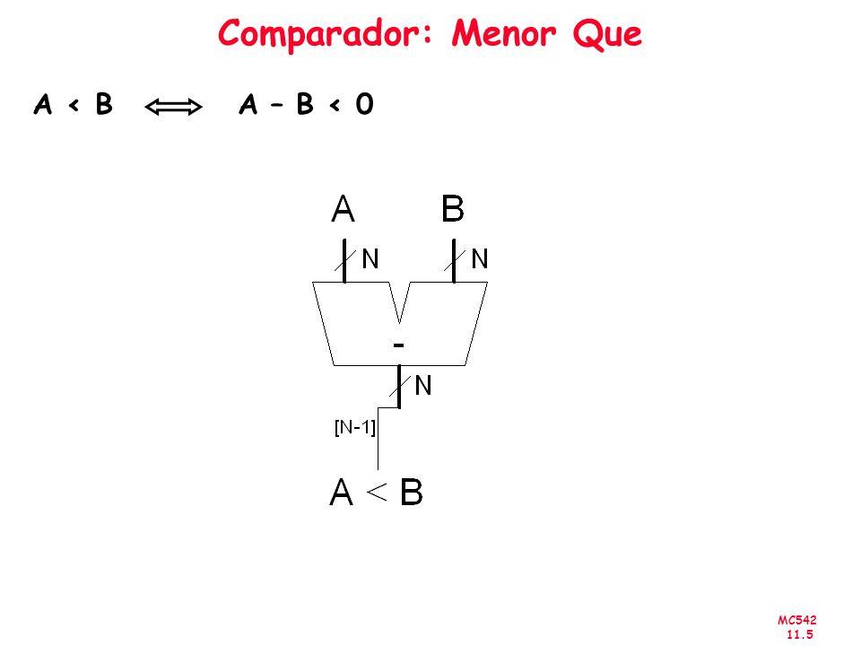 Comparador: Menor Que A < B A – B < 0
