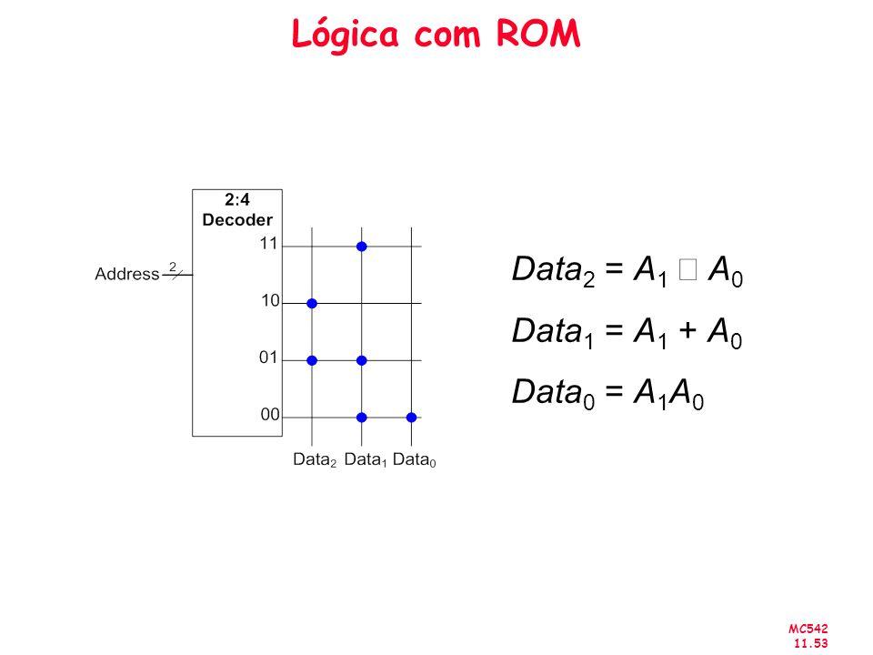 Lógica com ROM Data2 = A1 Å A0 Data1 = A1 + A0 Data0 = A1A0
