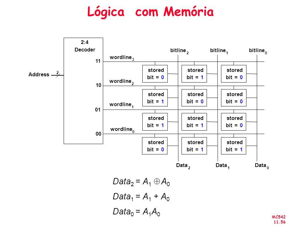 Lógica com Memória Data2 = A1 Å A0 Data1 = A1 + A0 Data0 = A1A0