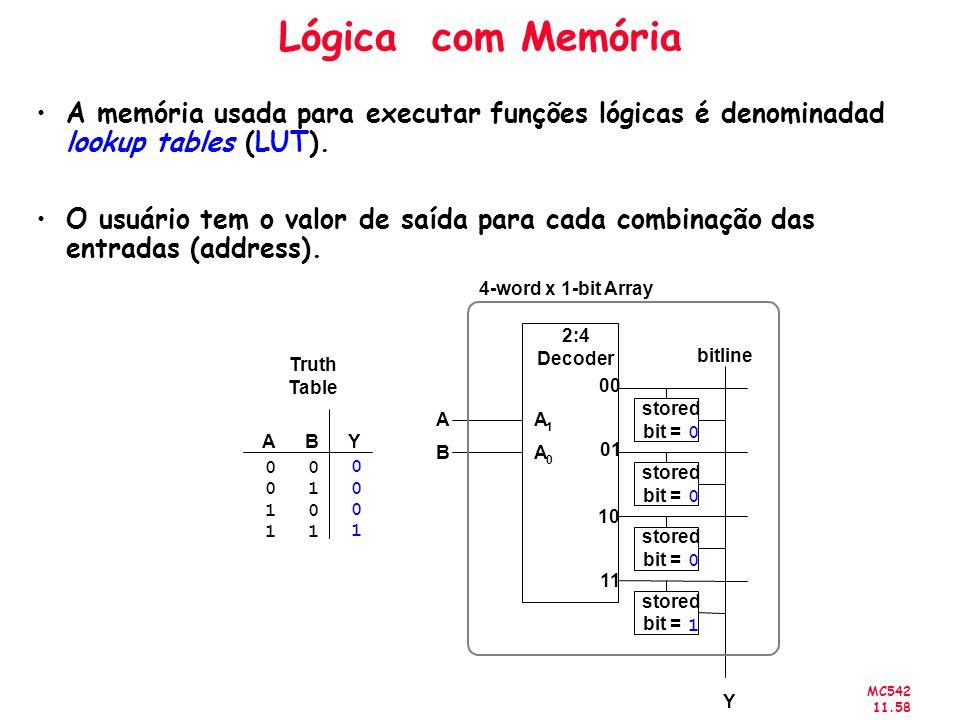 Lógica com Memória A memória usada para executar funções lógicas é denominadad lookup tables (LUT).