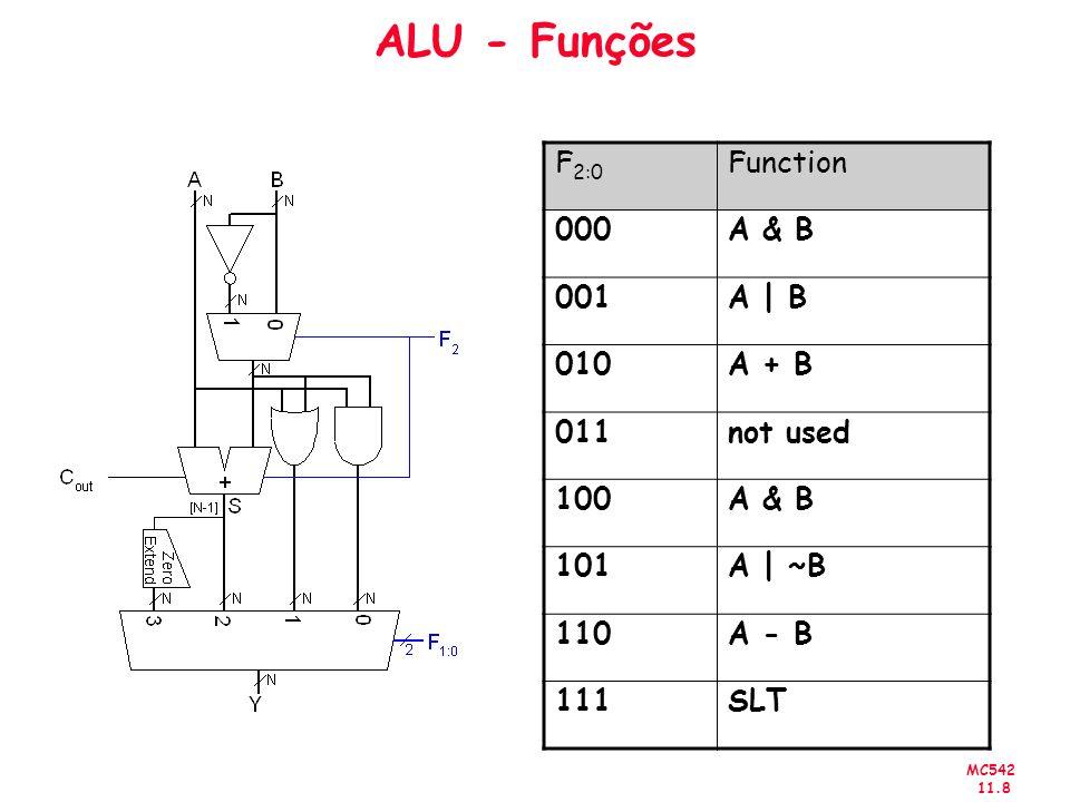 ALU - Funções F2:0 Function 000 A & B 001 A | B 010 A + B 011 not used