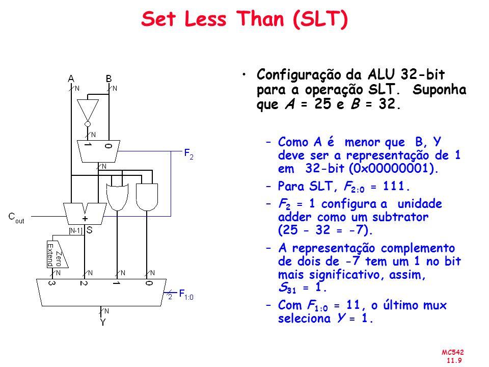 Set Less Than (SLT) Configuração da ALU 32-bit para a operação SLT. Suponha que A = 25 e B = 32.