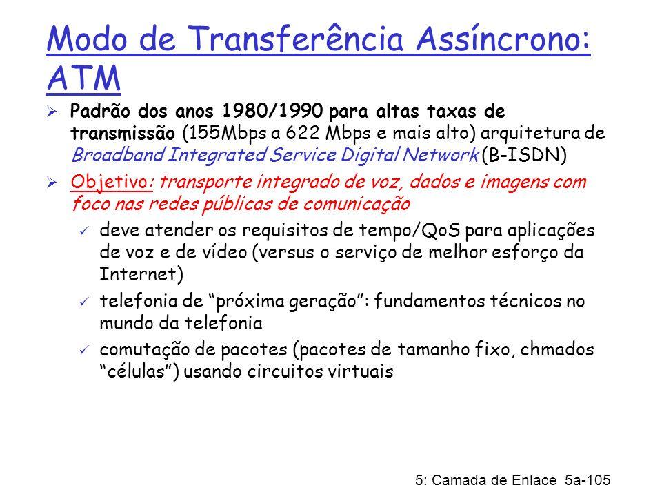 Modo de Transferência Assíncrono: ATM