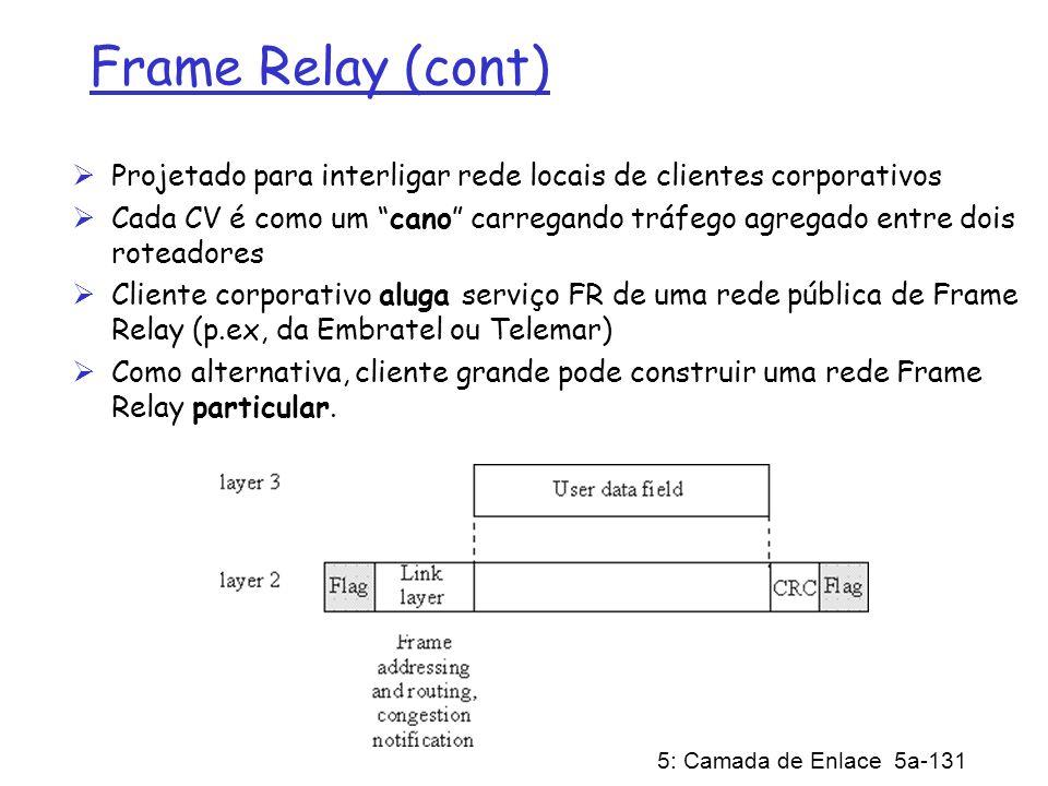 Frame Relay (cont) Projetado para interligar rede locais de clientes corporativos.