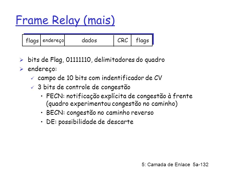 Frame Relay (mais) bits de Flag, 01111110, delimitadores do quadro