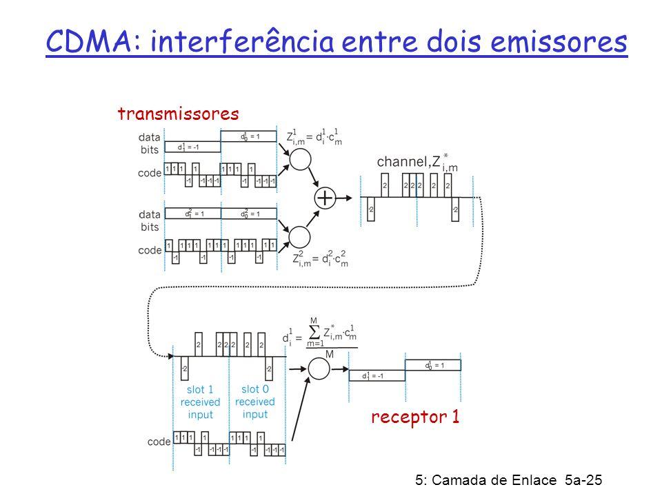 CDMA: interferência entre dois emissores