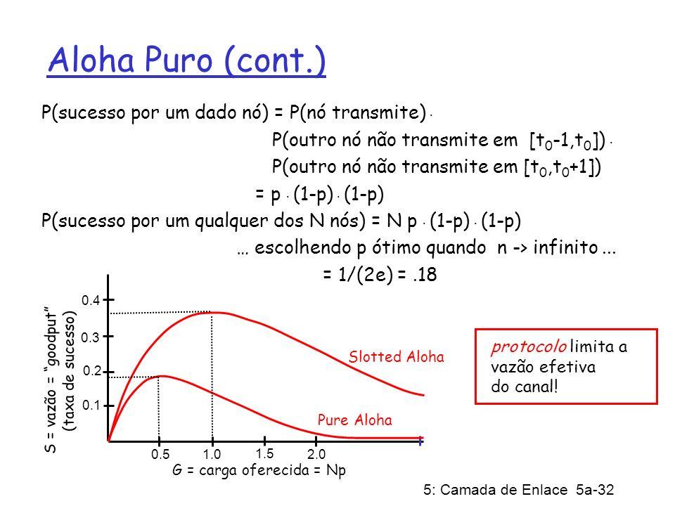 Aloha Puro (cont.) P(sucesso por um dado nó) = P(nó transmite) .