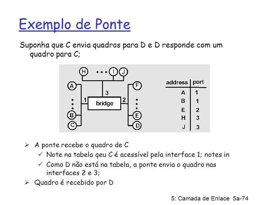 Exemplo de Ponte Suponha que C envia quadros para D e D responde com um quadro para C; A ponte recebe o quadro de C.