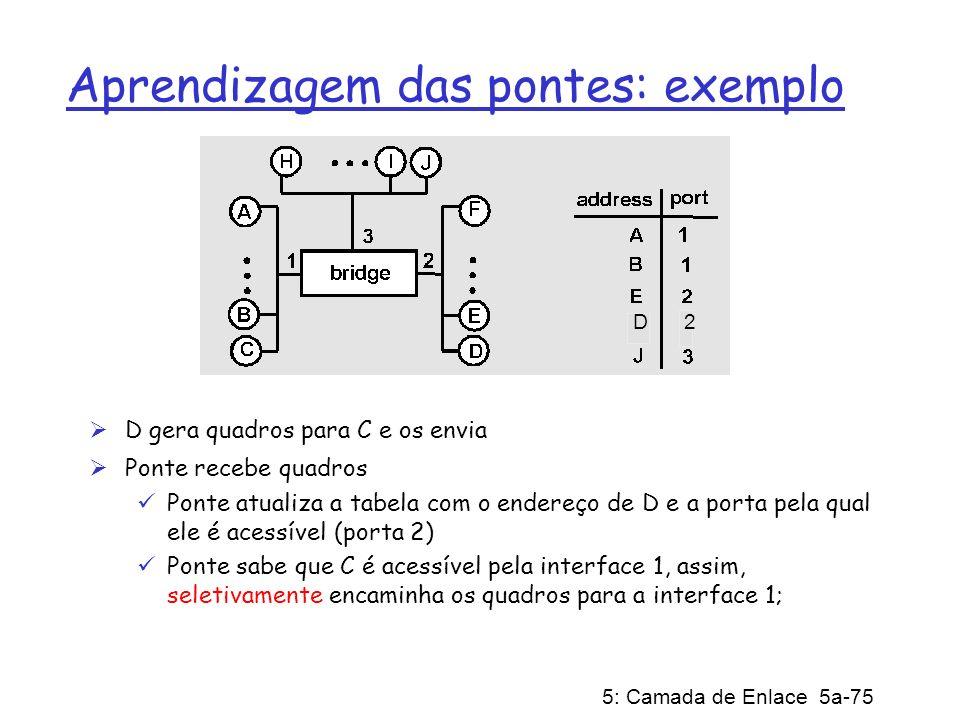 Aprendizagem das pontes: exemplo