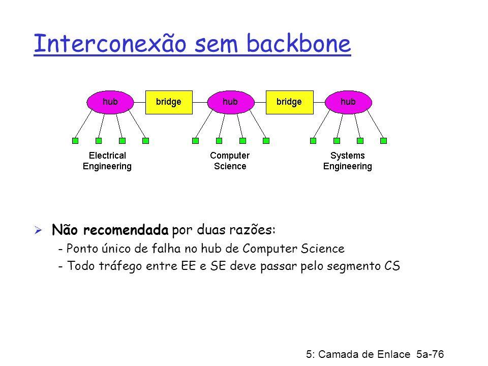 Interconexão sem backbone