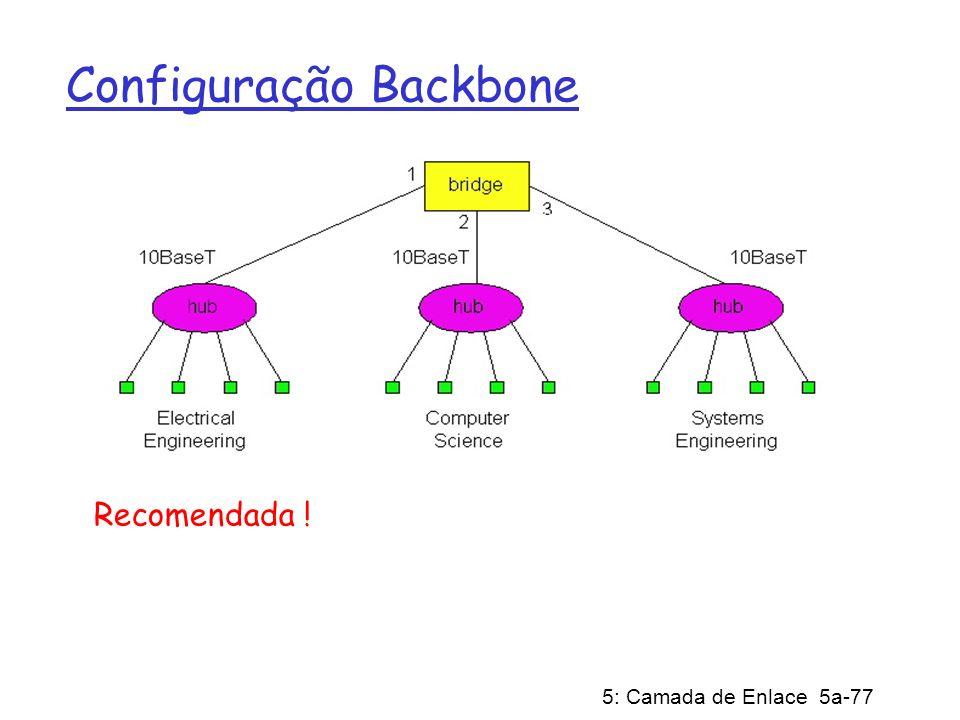 Configuração Backbone