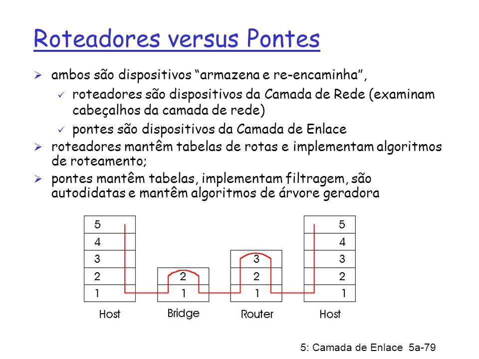Roteadores versus Pontes
